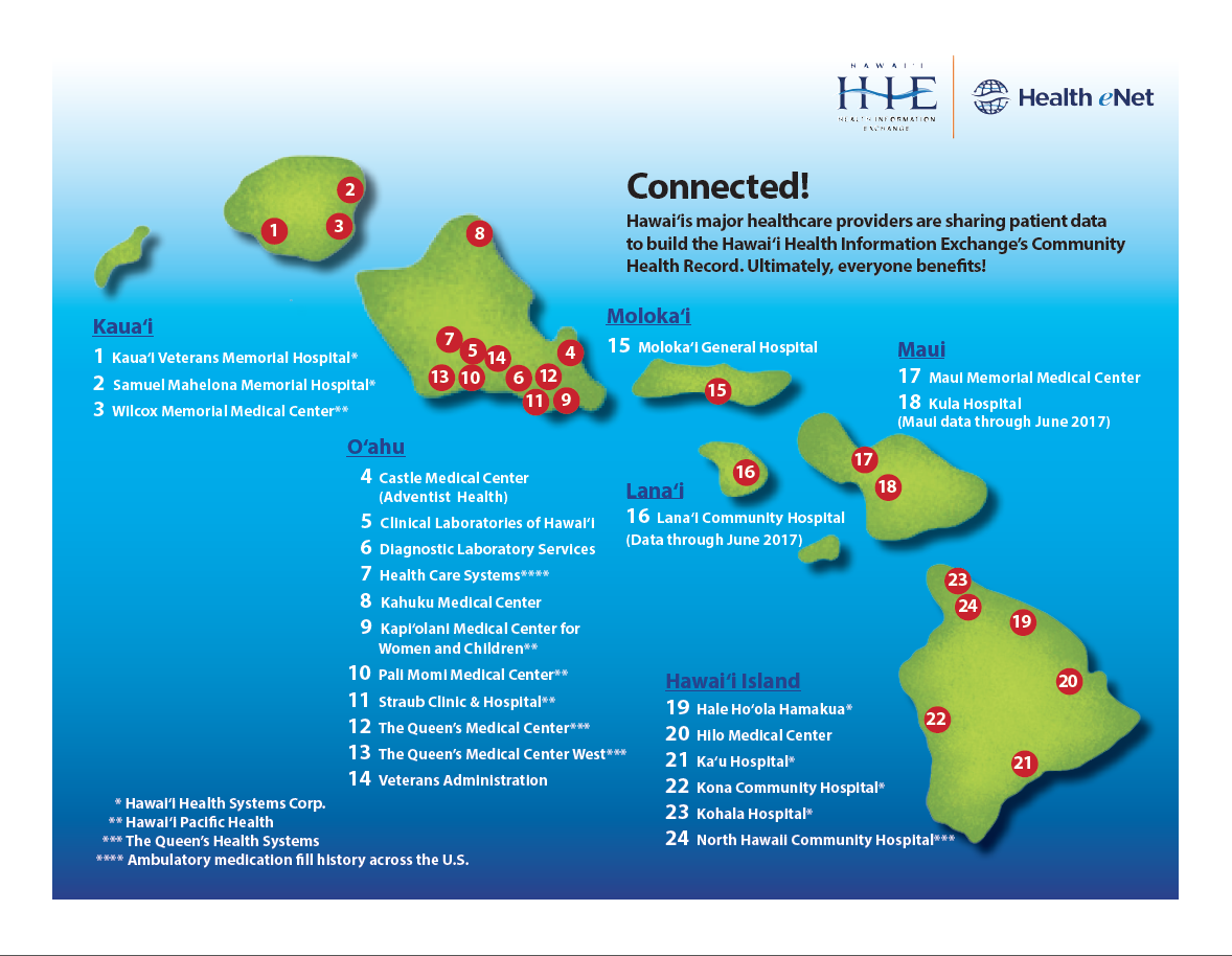 Connected! Hawai'is major healthcare providers are sharing patient data to build the Hawai'i Health Information Exchange's Community Health Record. Ultimately, everyone benefits!